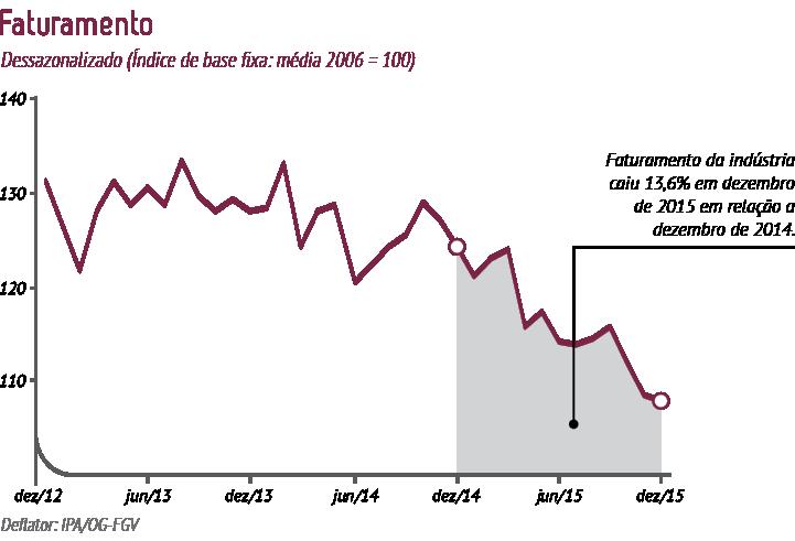 IndicadoresIndustriais_grafico_Dezembro2015